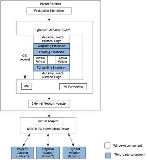 Ovs hyperv architecture cloudbase solutions wiki for Hyper v architecture diagram